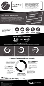 TAG Brand Building Infographic
